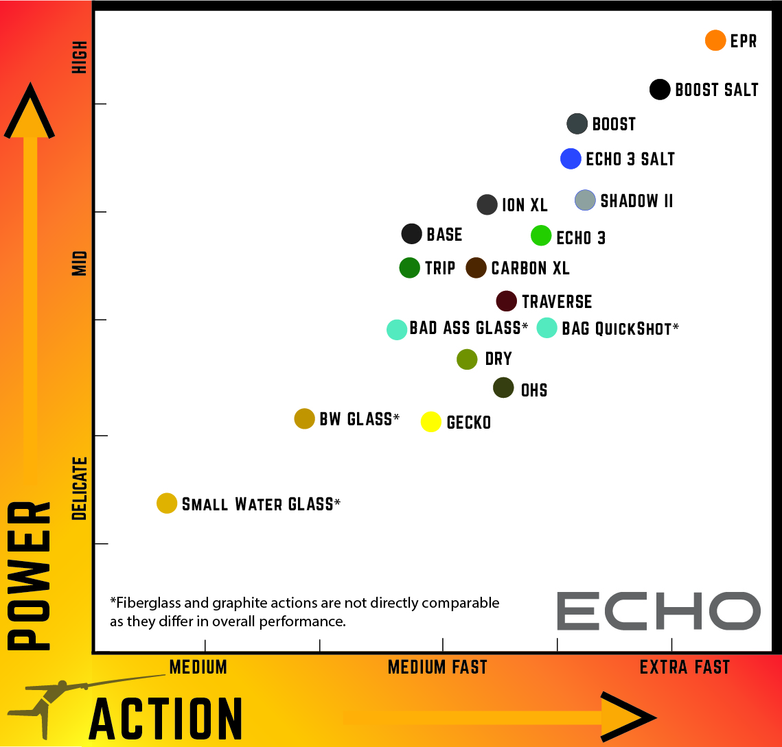 Ohs echo fly fishing action vs power comparison nvjuhfo Image collections